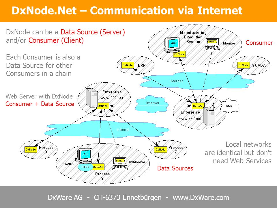 DxWare AG - CH-6373 Ennetbürgen - www.DxWare.com DxNode can be a Data Source (Server) and/or Consumer (Client) Data Sources Web Server with DxNode Consumer + Data Source Consumer Each Consumer is also a Data Source for other Consumers in a chain Local networks are identical but don t need Web-Services DxNode.Net – Communication via Internet