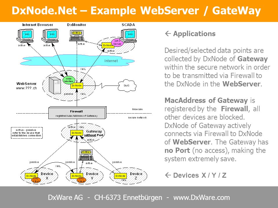 DxWare AG - CH-6373 Ennetbürgen - www.DxWare.com DxNode.Net – Example WebServer / GateWay  Applications Desired/selected data points are collected by DxNode of Gateway within the secure network in order to be transmitted via Firewall to the DxNode in the WebServer.