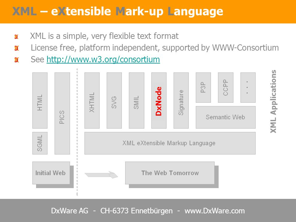 DxWare AG - CH-6373 Ennetbürgen - www.DxWare.com XML – eXtensible Mark-up Language XML is a simple, very flexible text format License free, platform independent, supported by WWW-Consortium See http://www.w3.org/consortiumhttp://www.w3.org/consortium DxNode XML Applications