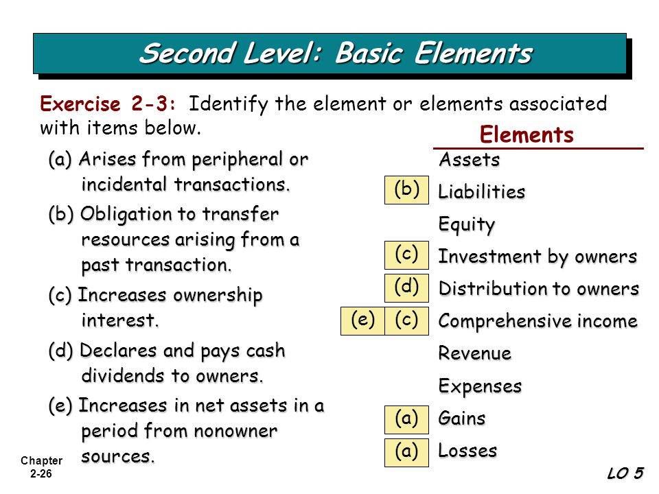 Chapter 2-26 Second Level: Basic Elements Exercise 2-3: Identify the element or elements associated with items below. (a) Arises from peripheral or in