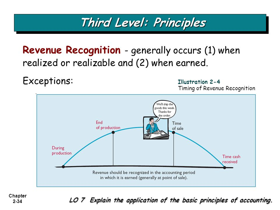 Chapter 2-34 Revenue Recognition - generally occurs (1) when realized or realizable and (2) when earned. Exceptions: Third Level: Principles LO 7 Expl