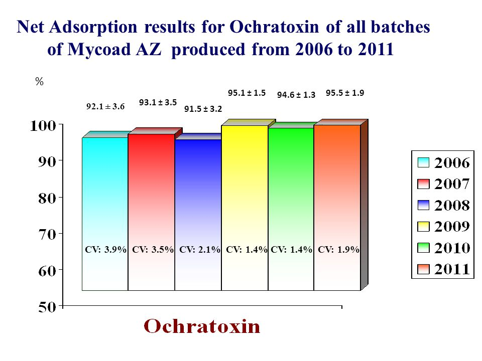 91.5 ± 3.2 92.1 ± 3.6 93.1 ± 3.5 Net Adsorption results for Ochratoxin of all batches of Mycoad AZ produced from 2006 to 2011 % CV: 3.9% CV: 3.5% CV: 2.1% CV: 1.4% CV: 1.4% CV: 1.9% 95.1 ± 1.5 94.6 ± 1.3 95.5 ± 1.9