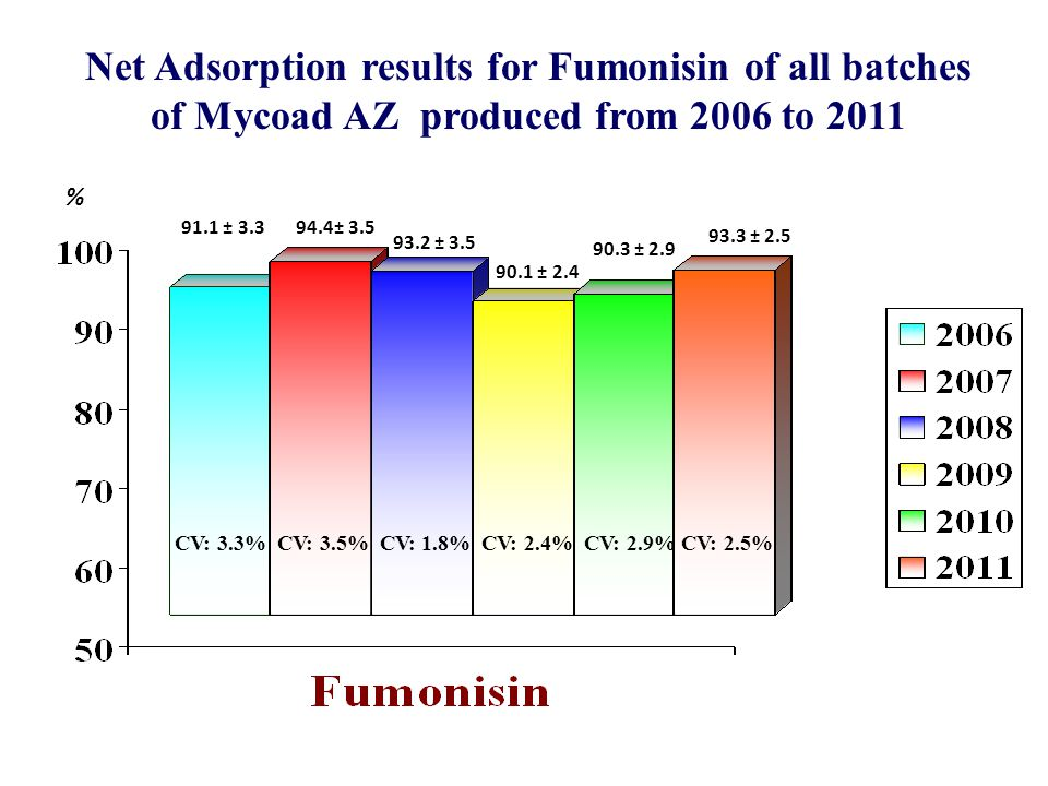 93.2 ± 3.5 91.1 ± 3.3 94.4± 3.5 Net Adsorption results for Fumonisin of all batches of Mycoad AZ produced from 2006 to 2011 % CV: 3.3% CV: 3.5% CV: 1.