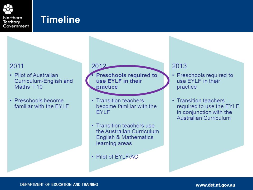 DEPARTMENT OF EDUCATION AND TRAINING www.det.nt.gov.au Timeline 2011 Pilot of Australian Curriculum-English and Maths T-10 Preschools become familiar