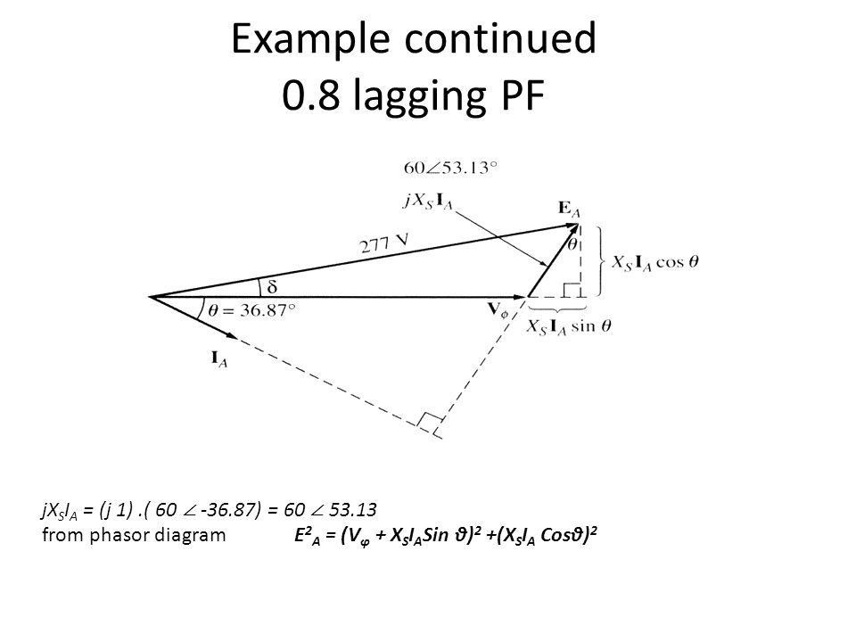 Example continued 0.8 lagging PF jX S I A = (j 1).( 60 ∠ -36.87) = 60 ∠ 53.13 from phasor diagram E 2 A = (V φ + X S I A Sin θ) 2 +(X S I A Cosθ) 2