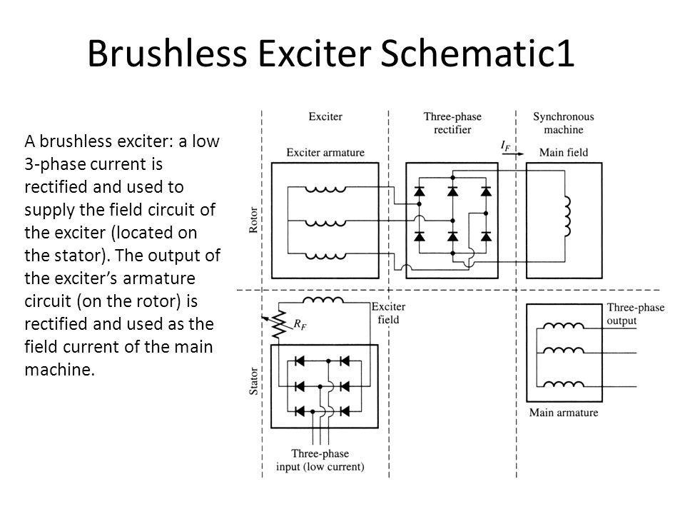 Brushless Exciter Schematic1 A brushless exciter: a low 3-phase current is rectified and used to supply the field circuit of the exciter (located on t