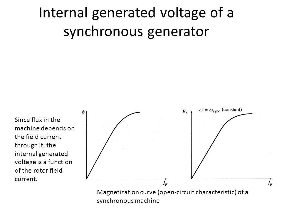 Internal generated voltage of a synchronous generator Since flux in the machine depends on the field current through it, the internal generated voltag