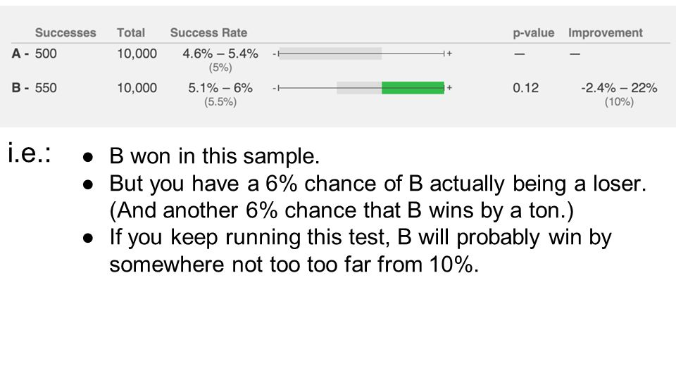 ●B won in this sample. ●But you have a 6% chance of B actually being a loser.