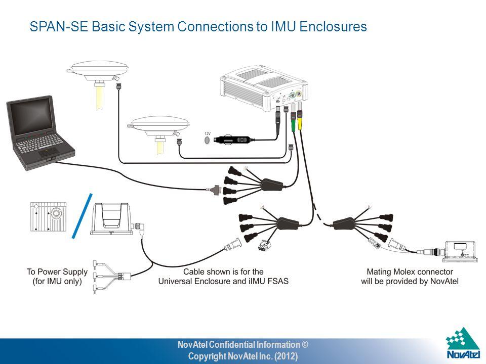 SPAN-SE Basic System Connections to IMU Enclosures NovAtel Confidential Information © Copyright NovAtel Inc.