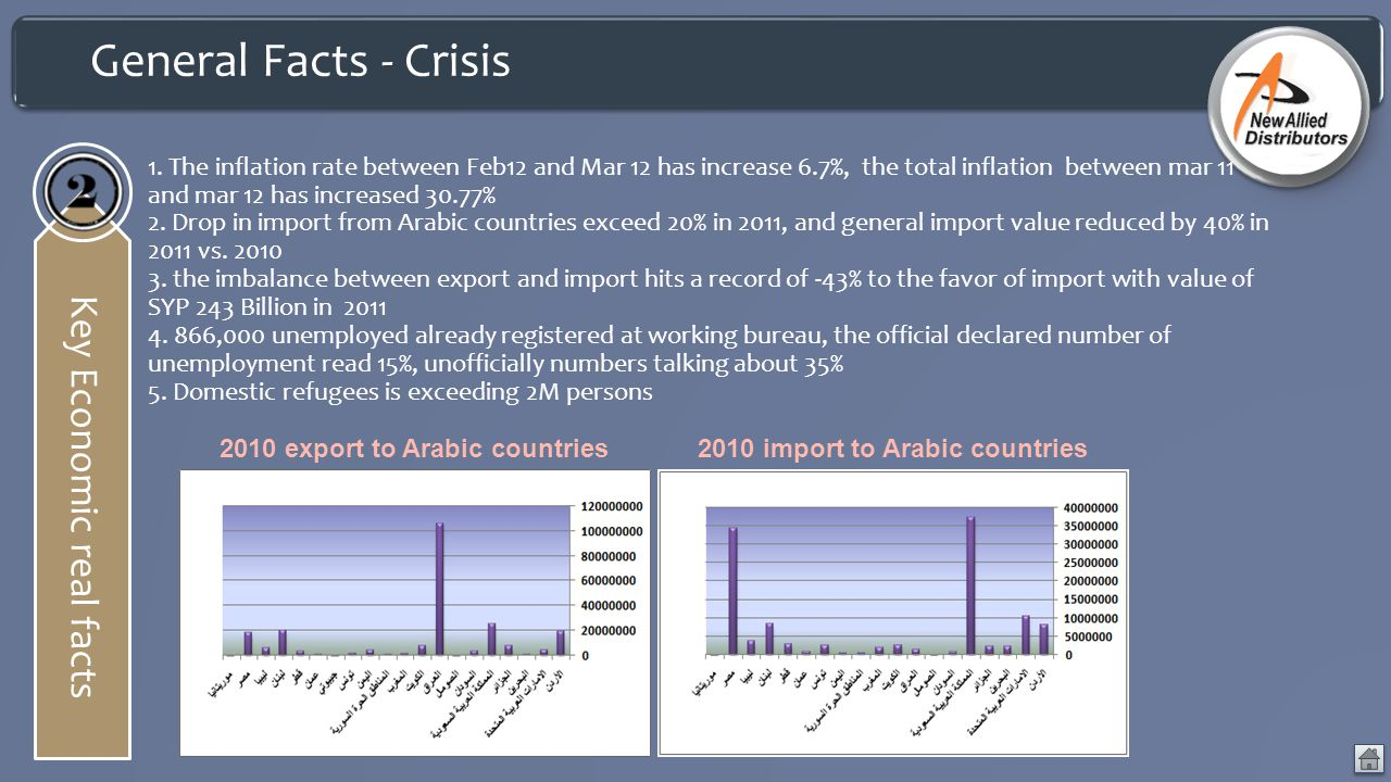General Facts - Crisis Key Economic real facts 1. The inflation rate between Feb12 and Mar 12 has increase 6.7%, the total inflation between mar 11 an