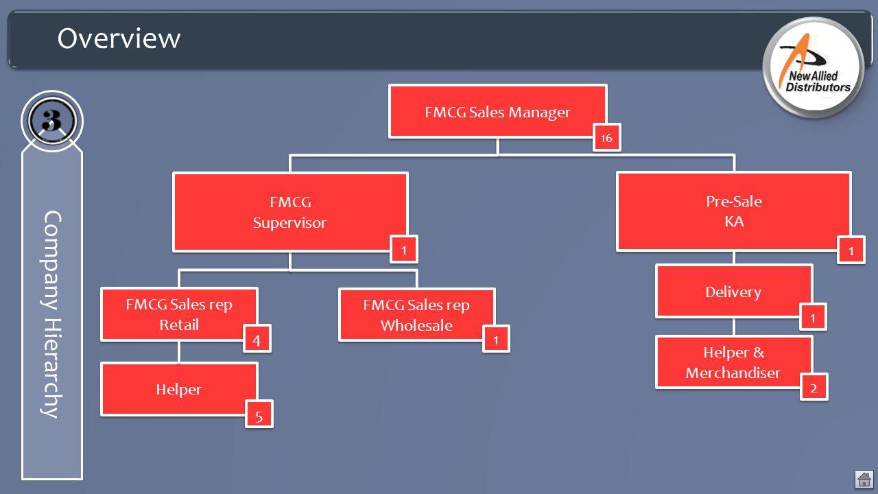 Overview Company Hierarchy Pre-Sale KA Pre-Sale KA 1 1 FMCG Sales rep Retail 4 4 FMCG Sales rep Wholesale 1 1 FMCG Supervisor 1 1 Delivery 1 1 Helper