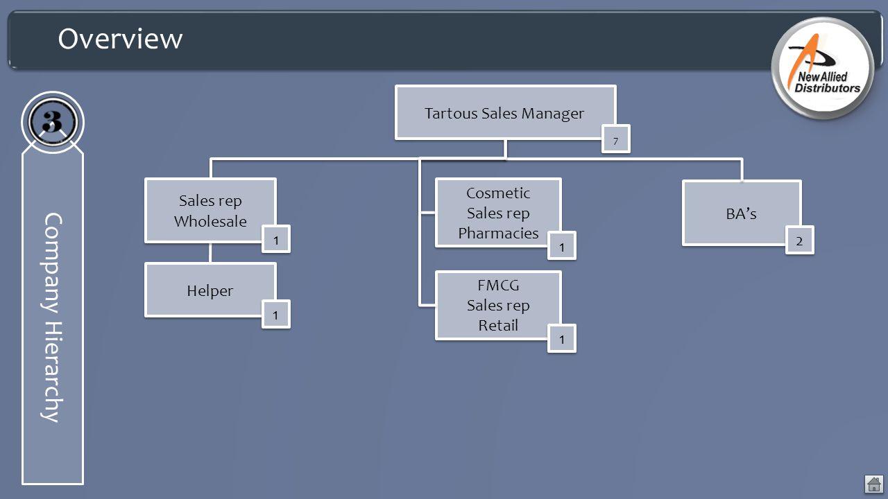 Overview Company Hierarchy Sales rep Wholesale 1 1 Helper 1 1 Cosmetic Sales rep Pharmacies 1 1 Tartous Sales Manager 7 7 BA's 2 2 FMCG Sales rep Reta