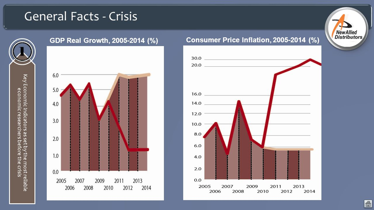 General Facts - Crisis Key Economic Indicators as set by the most reliable economic researchers before the crisis 9 GDP Real Growth, 2005-2014 (%) Consumer Price Inflation, 2005-2014 (%)