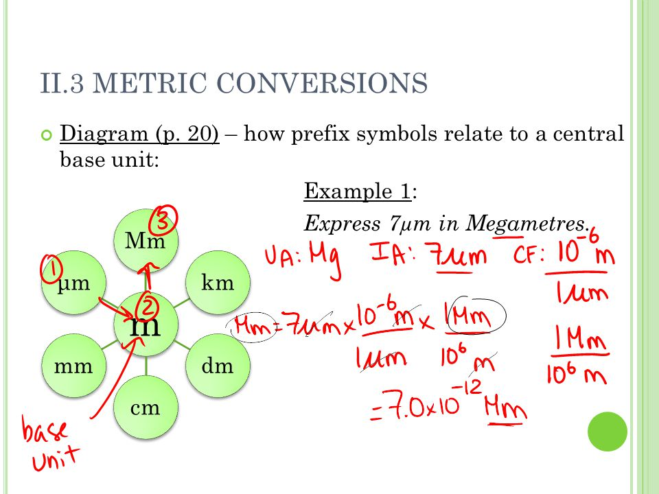 II.3 METRIC CONVERSIONS Diagram (p. 20) – how prefix symbols relate to a central base unit: Example 1: Express 7µm in Megametres. m Mmkmdmcmmmμmμm