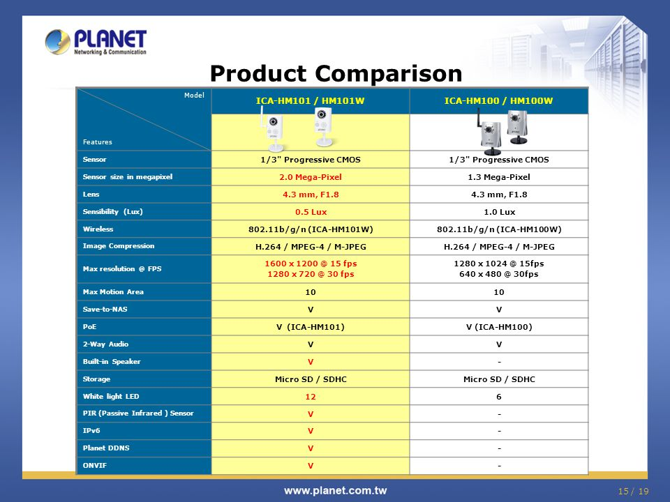 15 / 19 Product Comparison Model Features ICA-HM101 / HM101WICA-HM100 / HM100W Sensor 1/3