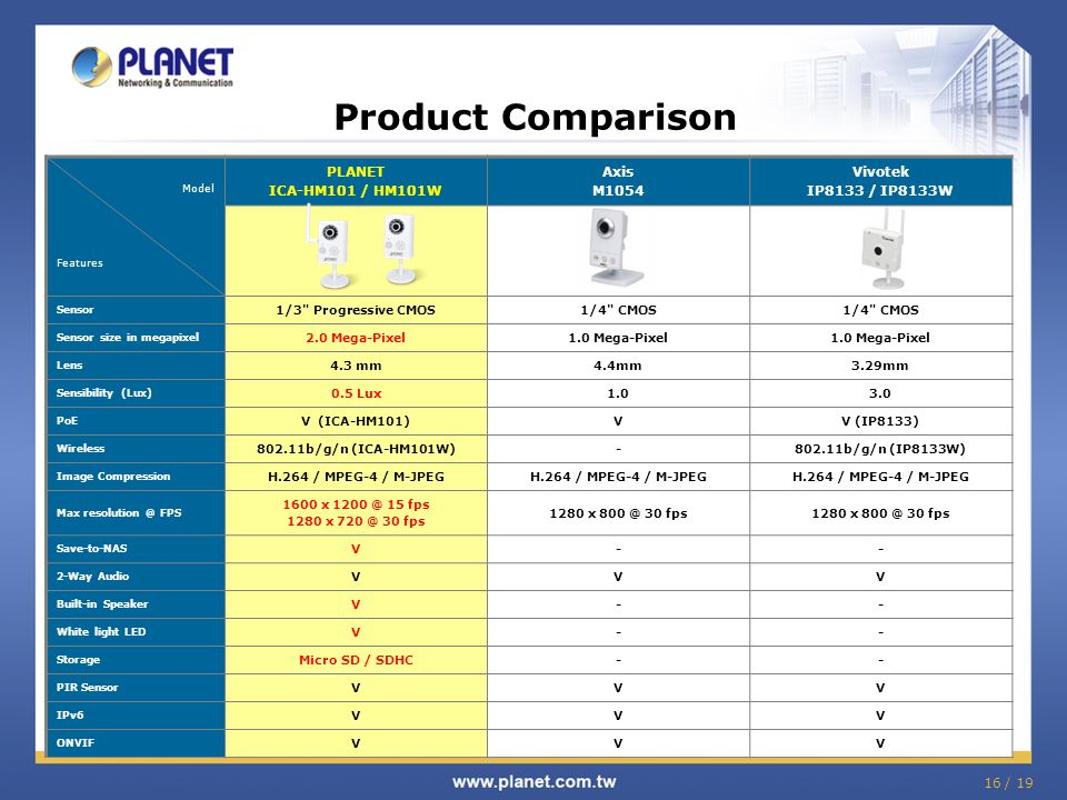 16 / 19 Product Comparison Model Features PLANET ICA-HM101 / HM101W Axis M1054 Vivotek IP8133 / IP8133W Sensor 1/3