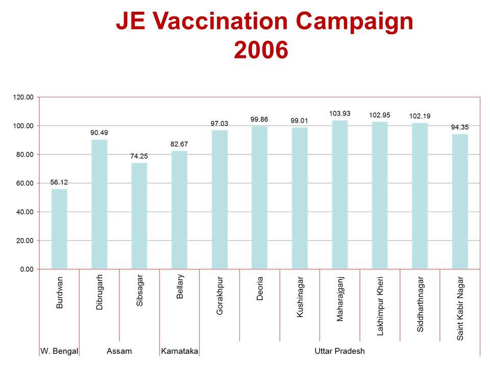 JE Vaccination Campaign 2006