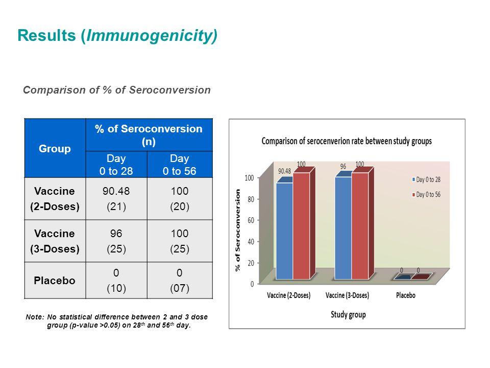 Results (Immunogenicity) Comparison of % of Seroconversion Group % of Seroconversion (n) Day 0 to 28 Day 0 to 56 Vaccine (2-Doses) 90.48 (21) 100 (20)