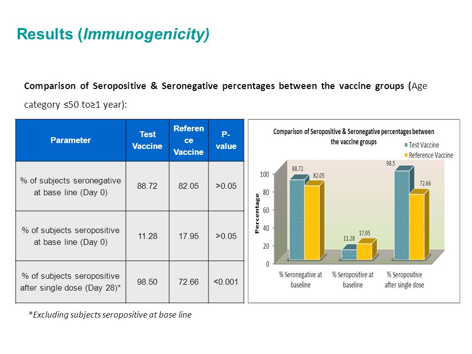 Results (Immunogenicity) Comparison of Seropositive & Seronegative percentages between the vaccine groups (Age category ≤50 to≥1 year): *Excluding sub