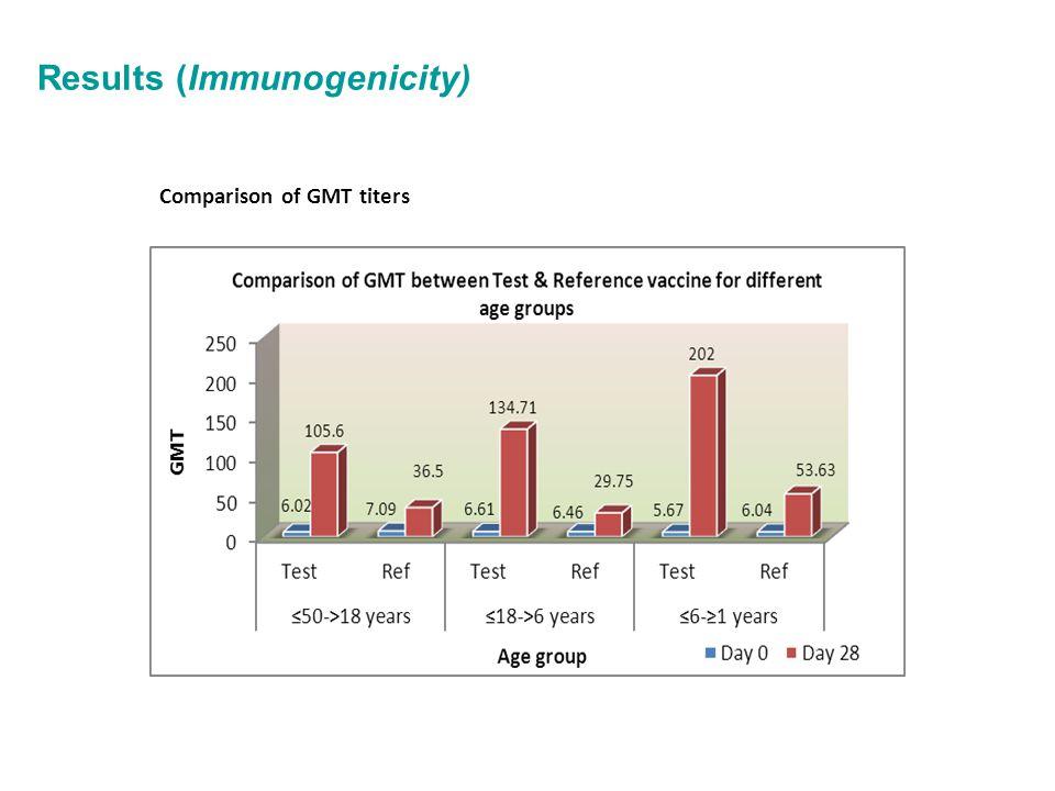 Results (Immunogenicity) Comparison of GMT titers