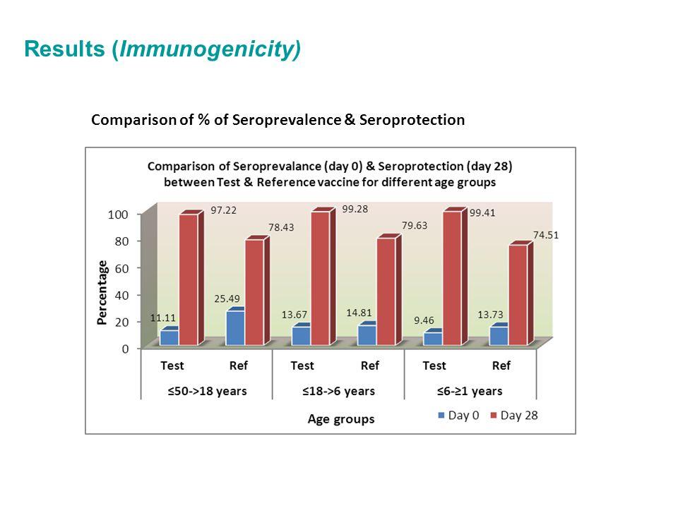 Results (Immunogenicity) Comparison of % of Seroprevalence & Seroprotection