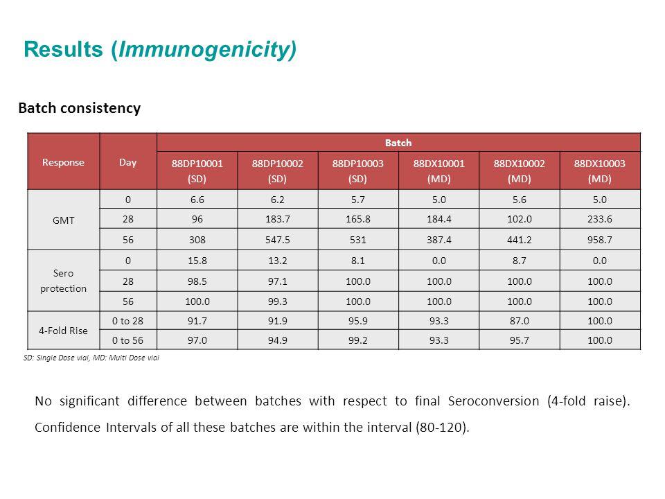 Results (Immunogenicity) Batch consistency ResponseDay Batch 88DP10001 (SD) 88DP10002 (SD) 88DP10003 (SD) 88DX10001 (MD) 88DX10002 (MD) 88DX10003 (MD)