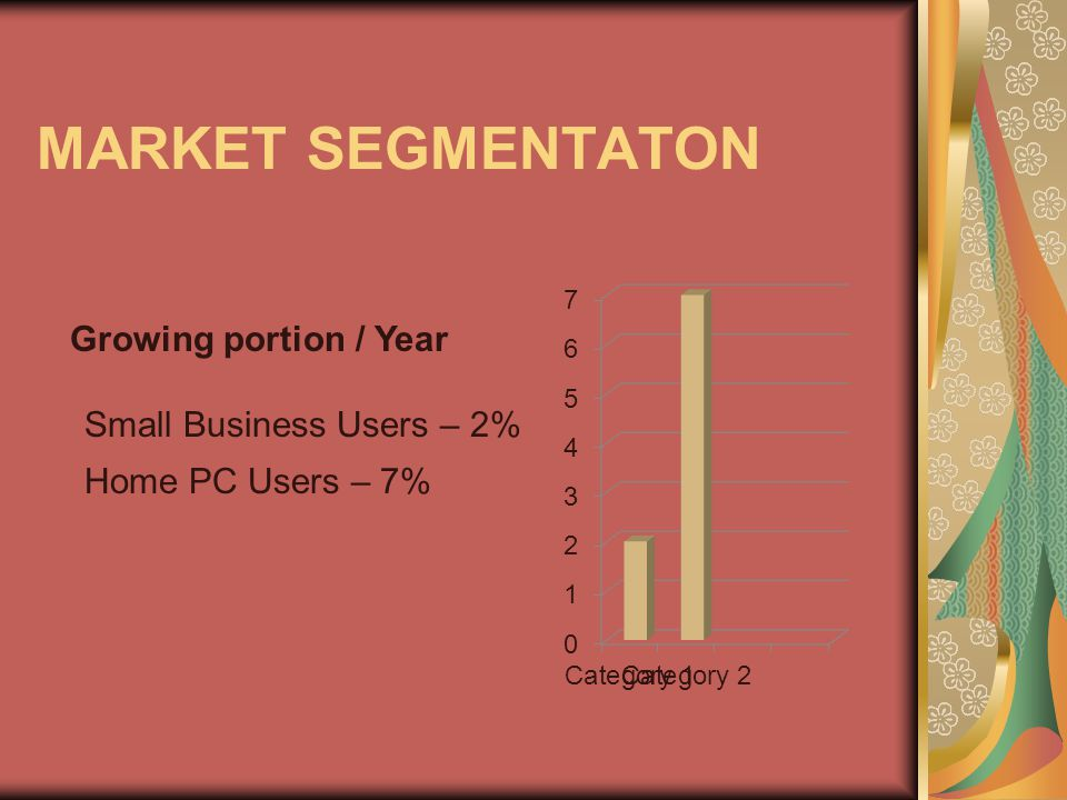 MARKET SEGMENTATON Growing portion / Year Small Business Users – 2% Home PC Users – 7%
