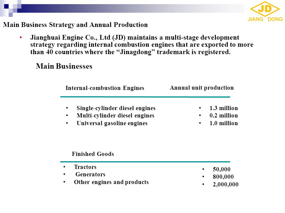 Main Business Strategy and Annual Production  One of the 500 largest corporations in China.