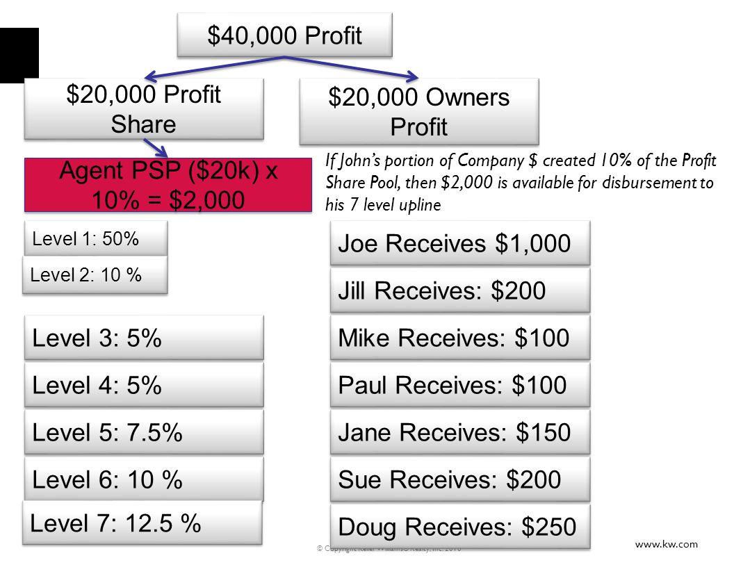 www.kw.com © Copyright Keller Williams® Realty, Inc. 2010 $40,000 Profit $20,000 Owners Profit $20,000 Profit Share Level 1: 50% Level 2: 10 % Level 3