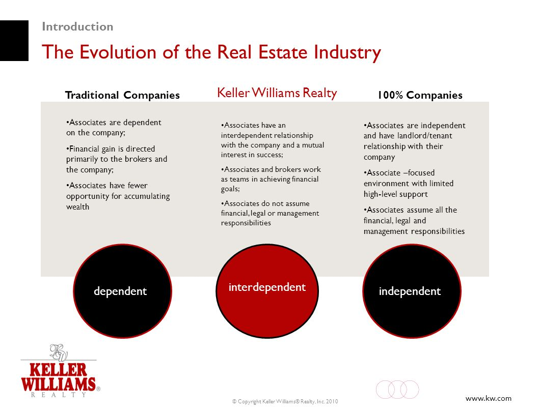 www.kw.com © Copyright Keller Williams® Realty, Inc. 2010 Introduction The Evolution of the Real Estate Industry dependent interdependent independent