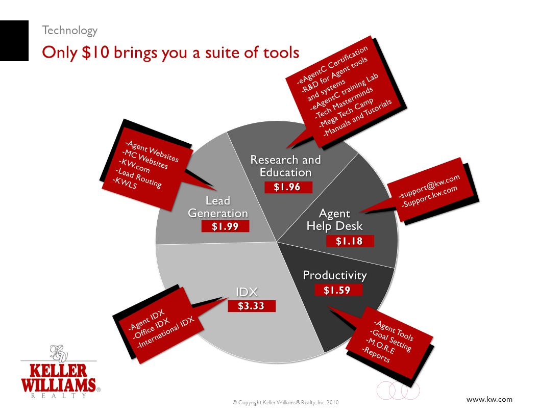 www.kw.com © Copyright Keller Williams® Realty, Inc. 2010 Technology Only $10 brings you a suite of tools
