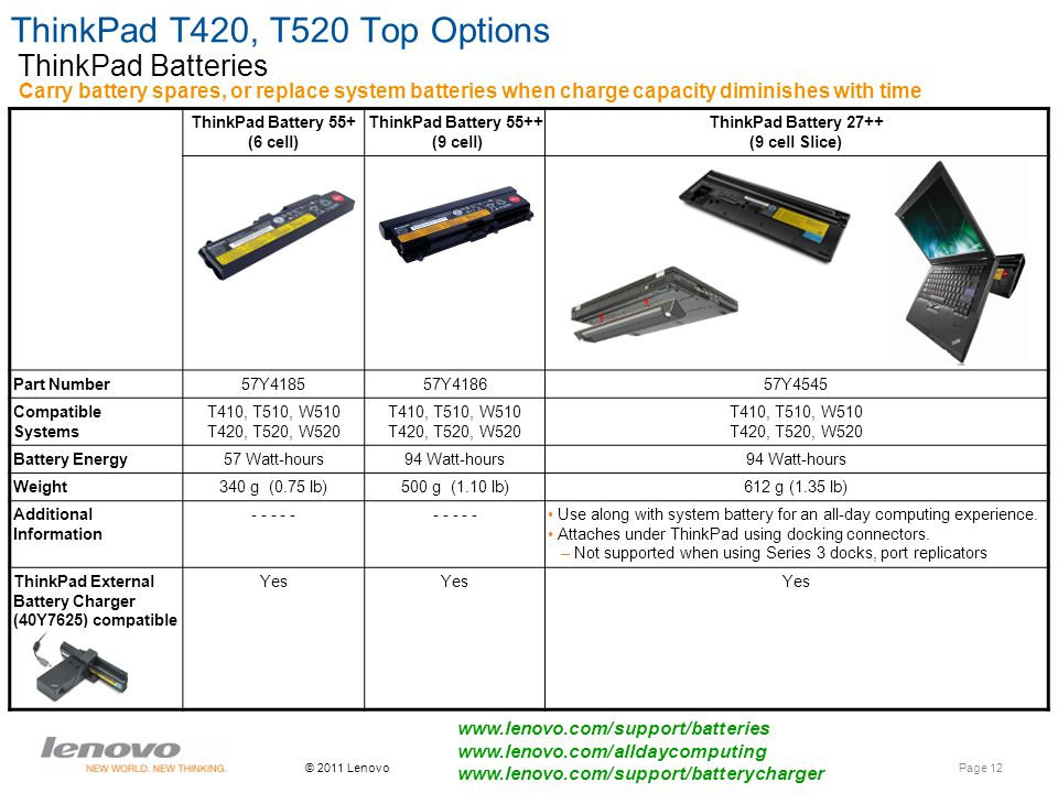 Page 12 © 2011 Lenovo ThinkPad T420, T520 Top Options Carry battery spares, or replace system batteries when charge capacity diminishes with time ThinkPad Batteries www.lenovo.com/support/batteries www.lenovo.com/alldaycomputing www.lenovo.com/support/batterycharger ThinkPad Battery 55+ (6 cell) ThinkPad Battery 55++ (9 cell) ThinkPad Battery 27++ (9 cell Slice) Part Number57Y418557Y418657Y4545 Compatible Systems T410, T510, W510 T420, T520, W520 T410, T510, W510 T420, T520, W520 T410, T510, W510 T420, T520, W520 Battery Energy57 Watt-hours94 Watt-hours Weight340 g (0.75 lb)500 g (1.10 lb)612 g (1.35 lb) Additional Information - - - - - Use along with system battery for an all-day computing experience.