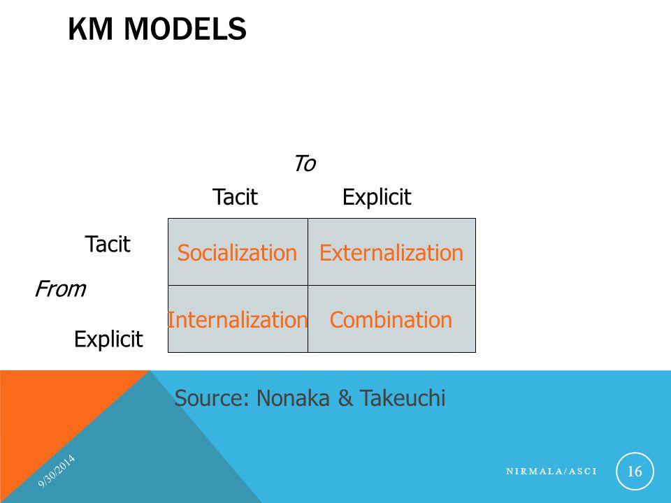 KM MODELS 9/30/2014 NIRMALA/ASCI 16 SocializationExternalization InternalizationCombination Tacit Explicit From TacitExplicit To Source: Nonaka & Take