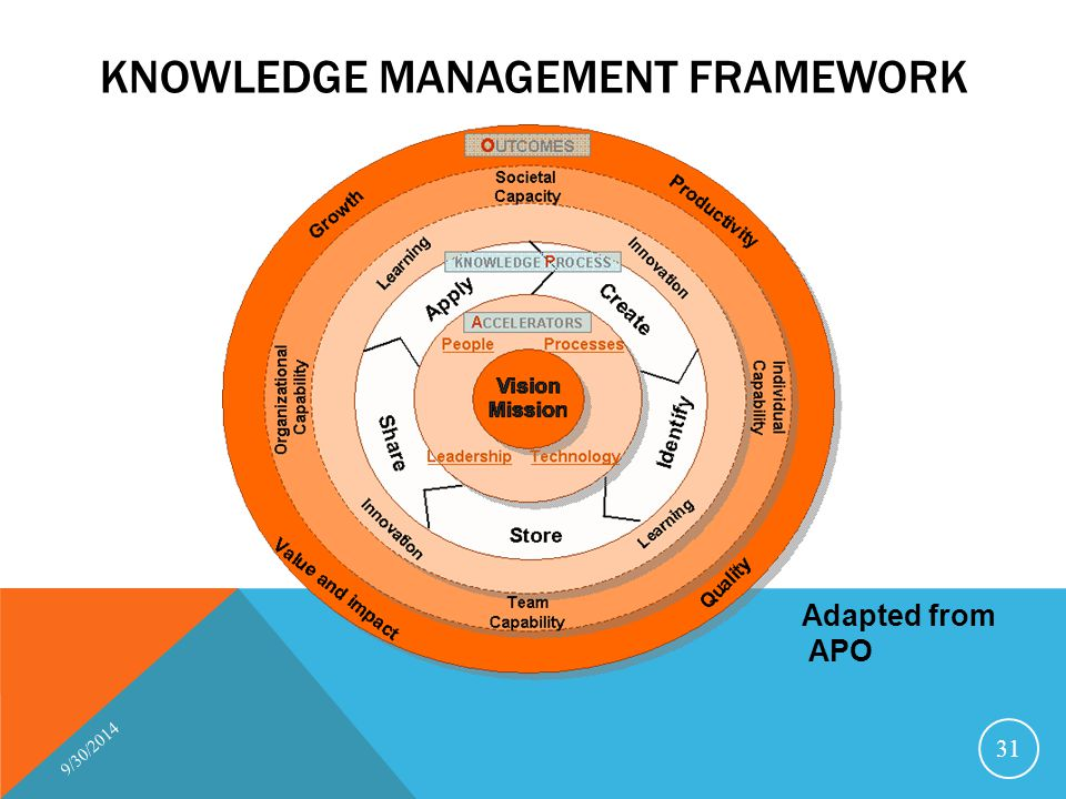 KNOWLEDGE MANAGEMENT FRAMEWORK 9/30/2014 31 Adapted from APO