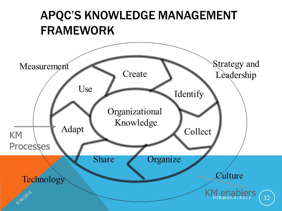 APQC'S KNOWLEDGE MANAGEMENT FRAMEWORK 9/30/2014 NIRMALA/ASCI 32 Create Organize Collect Identify Use Adapt Share Organizational Knowledge Measurement