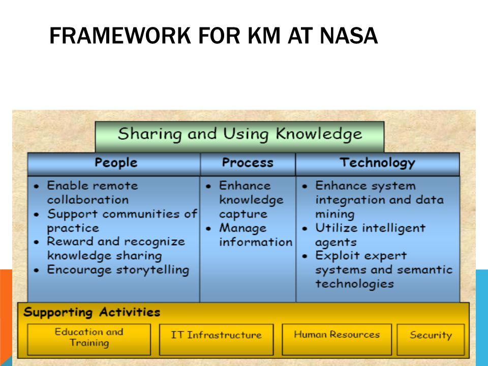 FRAMEWORK FOR KM AT NASA 9/30/2014 NIRMALA/ASCI 33