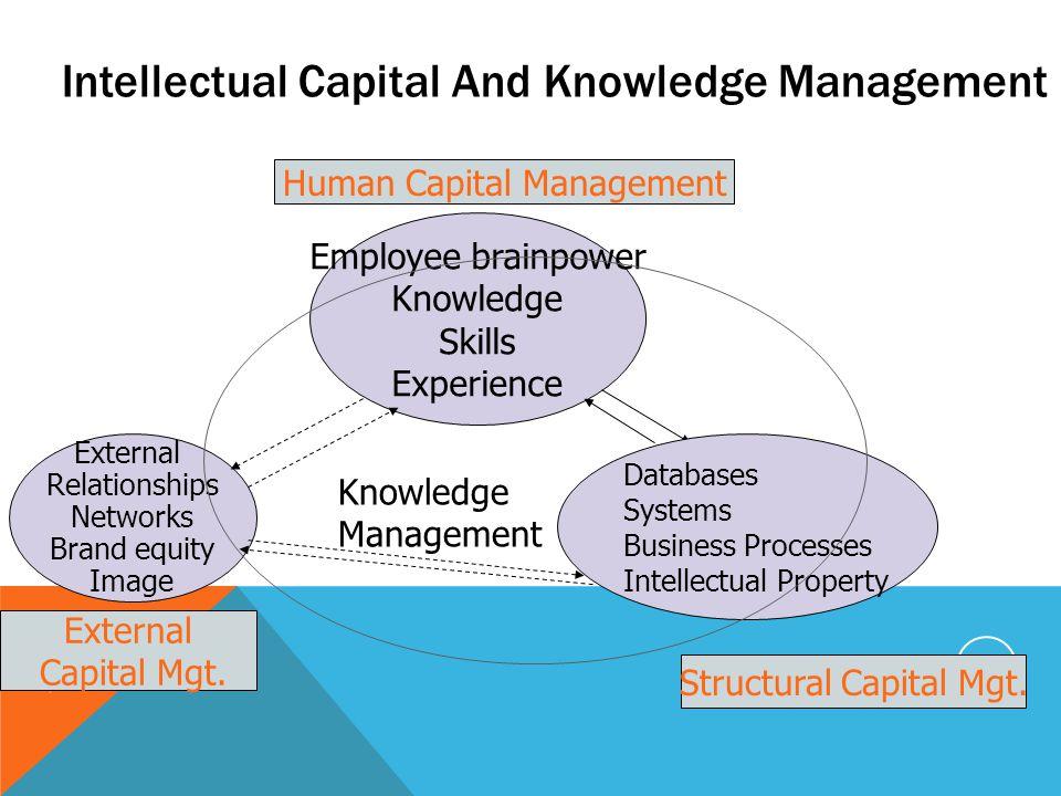 Intellectual Capital And Knowledge Management 9/30/2014 NIRMALA/ASCI 9 Human Capital Management Structural Capital Mgt. External Capital Mgt. Employee