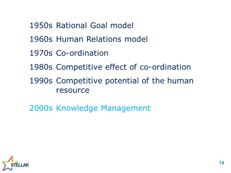 2000sKnowledge Management 1950sRational Goal model 1960sHuman Relations model 1970sCo-ordination 1980sCompetitive effect of co-ordination 1990sCompetitive potential of the human resource 14