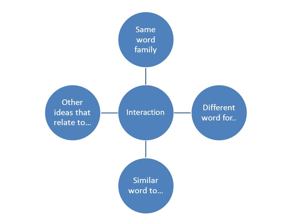 Interaction Same word family Different word for.. Similar word to… Other ideas that relate to…
