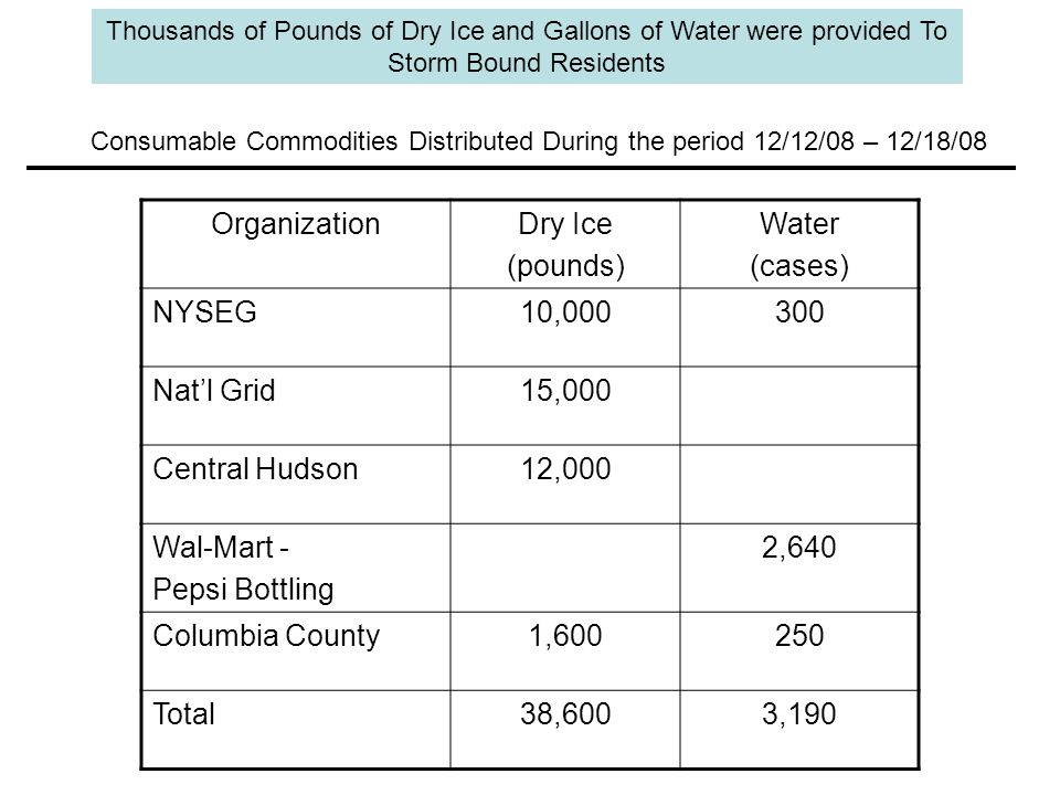 Thousands of Pounds of Dry Ice and Gallons of Water were provided To Storm Bound Residents Consumable Commodities Distributed During the period 12/12/