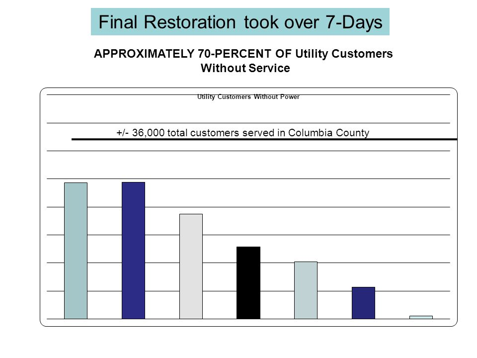 Final Restoration took over 7-Days APPROXIMATELY 70-PERCENT OF Utility Customers Without Service
