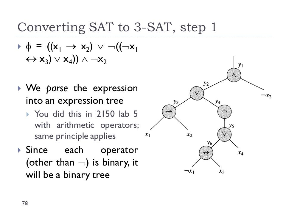 Converting SAT to 3-SAT, step 1 78   = ((x 1  x 2 )   ((  x 1  x 3 )  x 4 ))   x 2  We parse the expression into an expression tree  You d