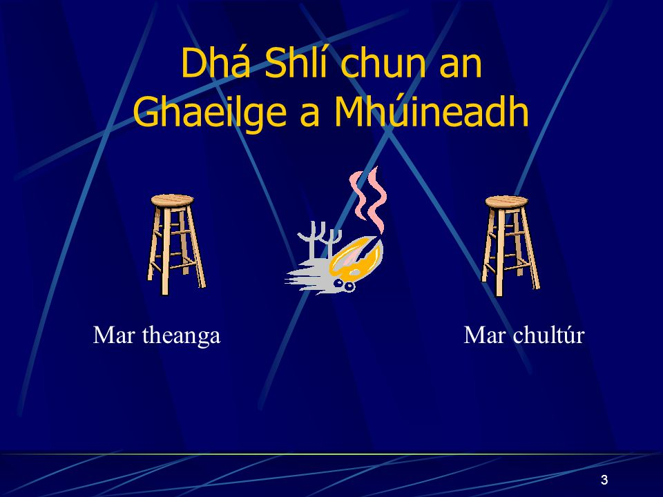 2 Curaclam na Gaeilge agus Cainteoirí T1 Cúpla cur chuige éagsúil chun an Ghaeilge a mhúineadh An curaclam Language planning (standardisation and corpus development) Appropriate teaching resources