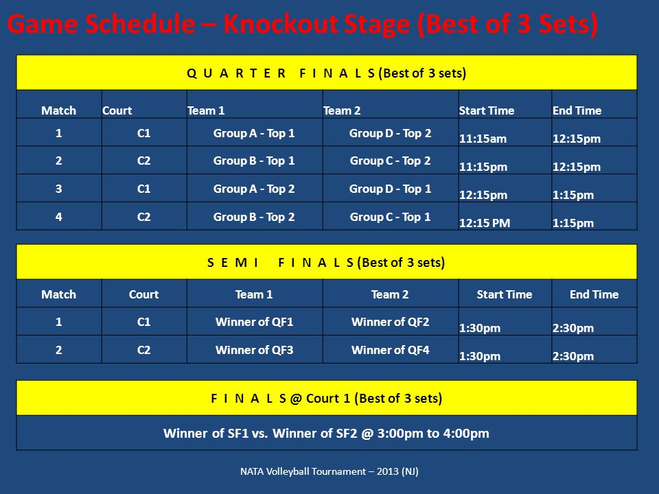 NATA Volleyball Tournament – 2013 (NJ) Game Schedule – Knockout Stage (Best of 3 Sets) Q U A R T E R F I N A L S (Best of 3 sets) MatchCourtTeam 1Team