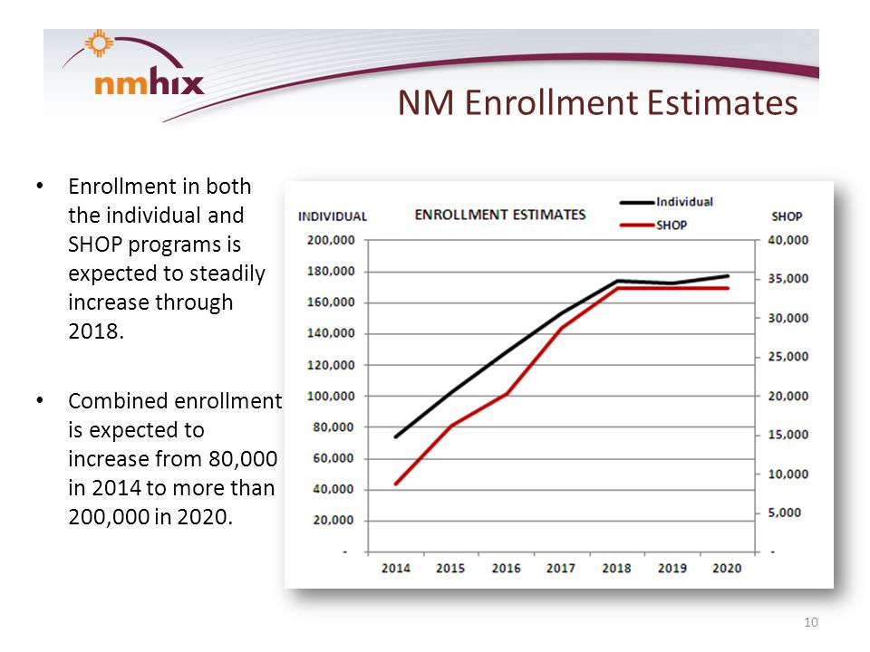 10 NM Enrollment Estimates Enrollment in both the individual and SHOP programs is expected to steadily increase through 2018.