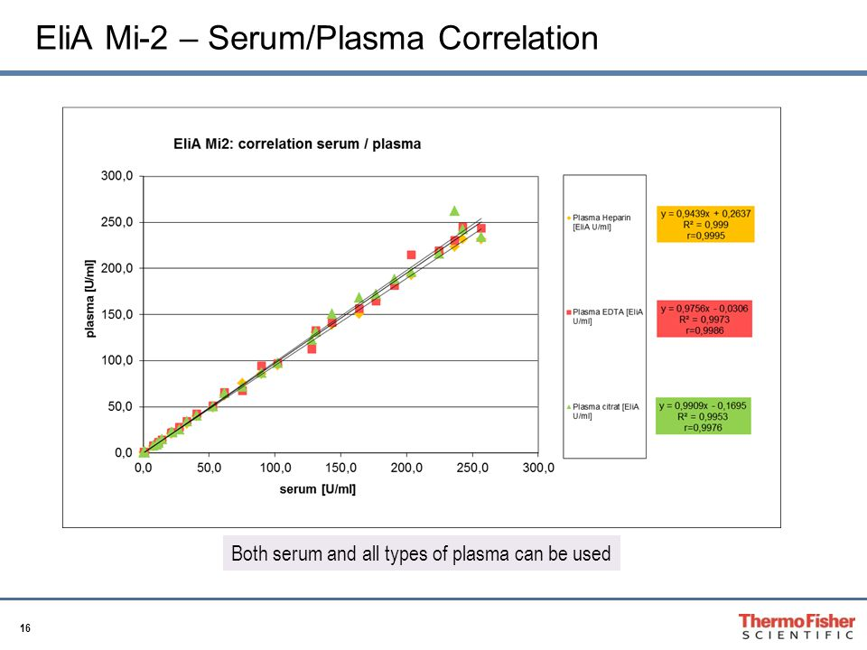 16 EliA Mi-2 – Serum/Plasma Correlation Both serum and all types of plasma can be used