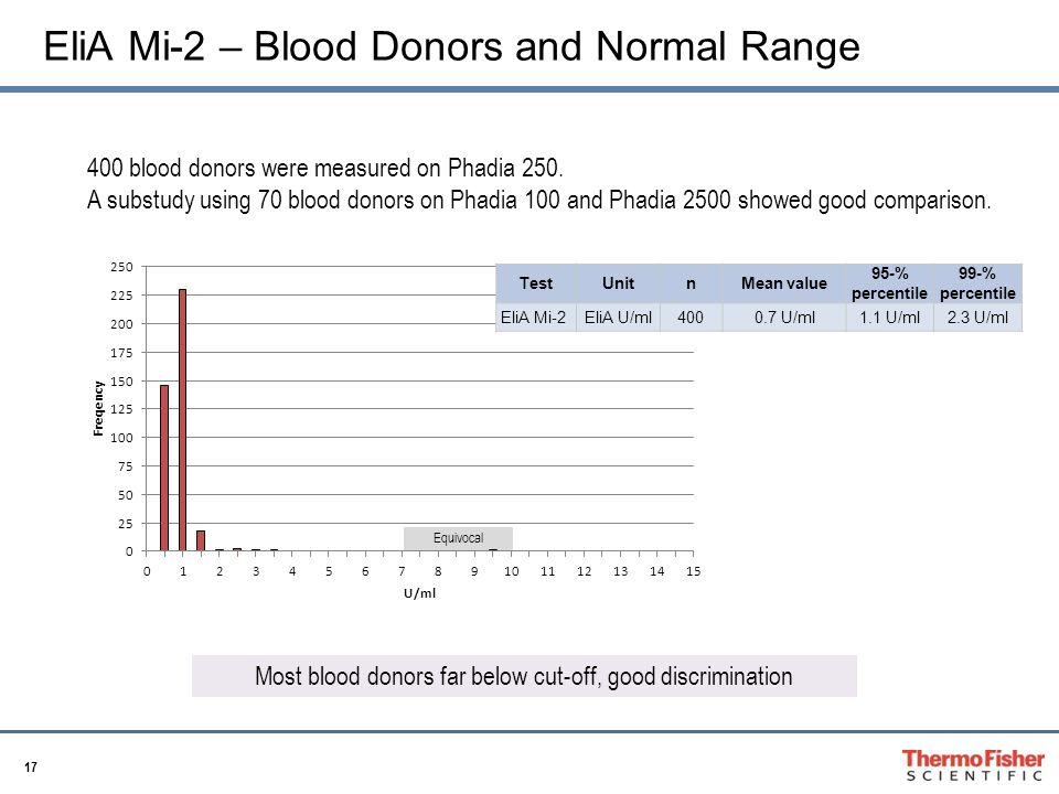 17 EliA Mi-2 – Blood Donors and Normal Range 400 blood donors were measured on Phadia 250.