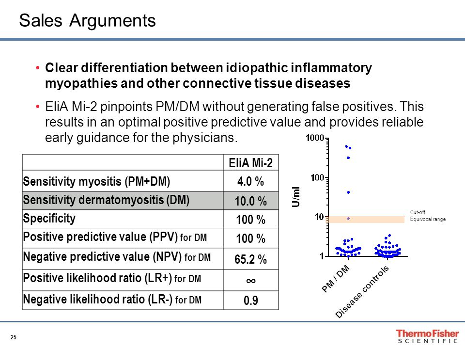 25 Sales Arguments Clear differentiation between idiopathic inflammatory myopathies and other connective tissue diseases EliA Mi-2 pinpoints PM/DM without generating false positives.
