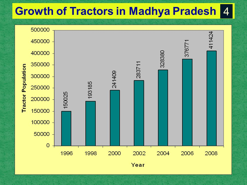 Growth of Tractors in Madhya Pradesh 4