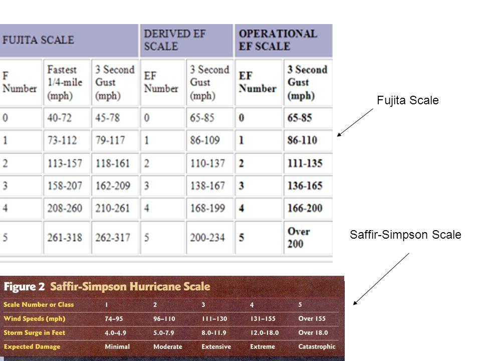 Fujita Scale Saffir-Simpson Scale